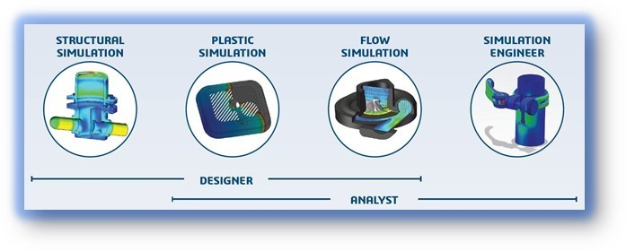 Designer-to-Analyst Process Solutions from SOLIDWORKS in Kitchener