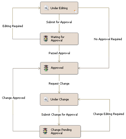 PDM Workflow Example