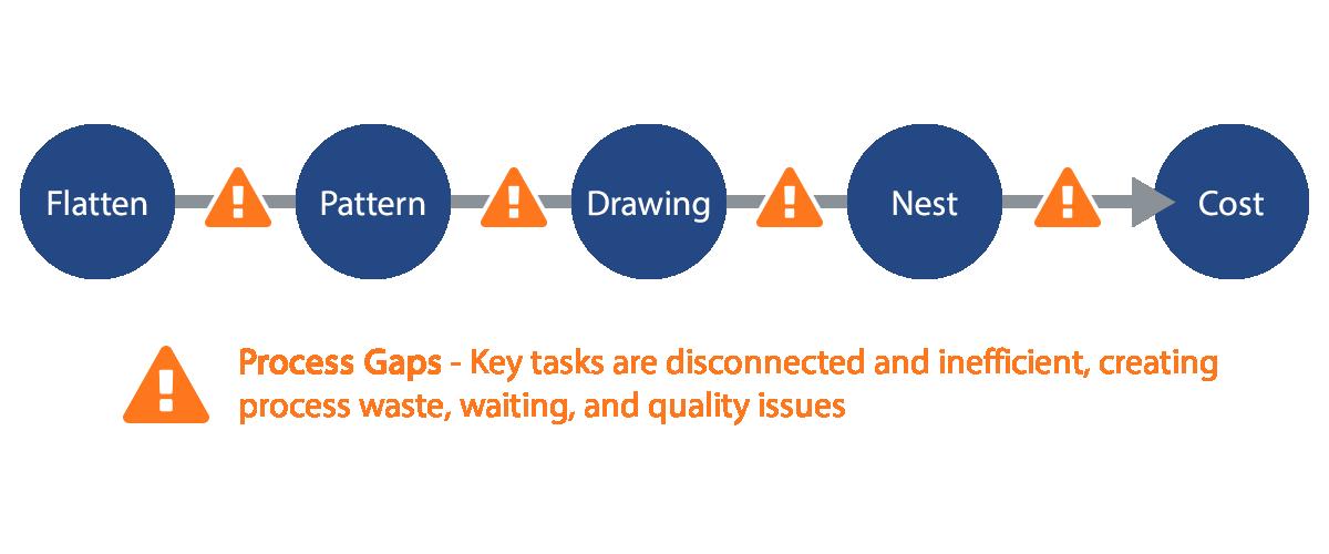 Process Gaps