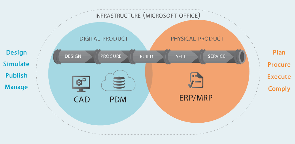 Simplify Product Lifecycle Management