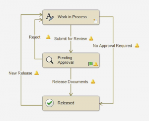 SOLIDWORKS PDM Workflow example