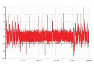 Fatigue Amplitude analysis
