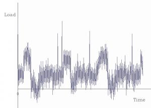 Random Vibration Analysis
