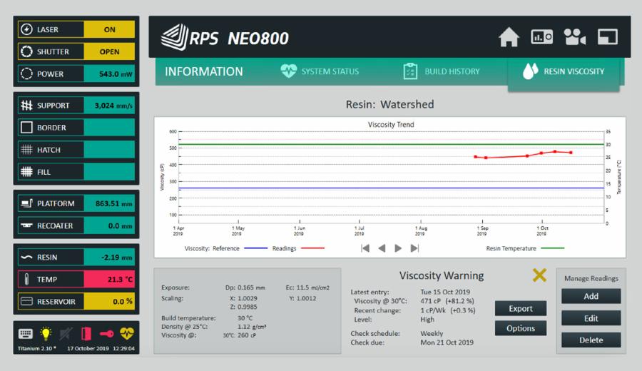 Titanium Viscosity Monitoring