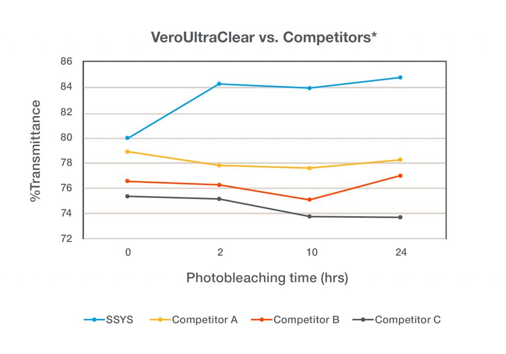 VeroUltraClear vs competitors
