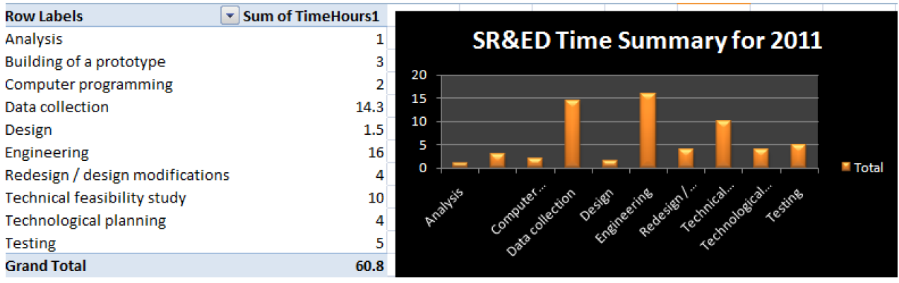 SR&ED time tracking solution