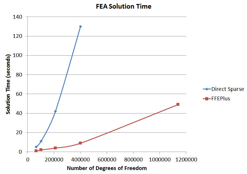 FEA Solution Time