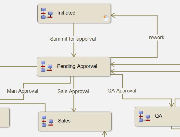 epdm   simplifying workflows using workflow links