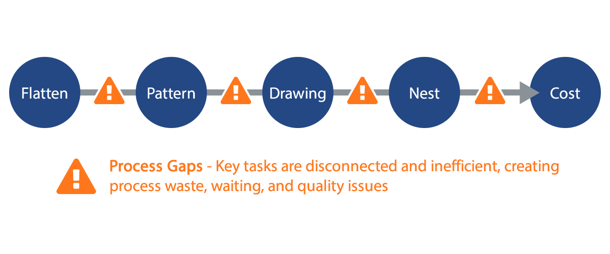 process-gaps-diagram