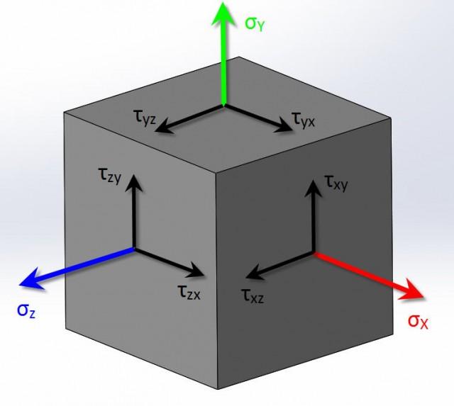 Elementary Cube