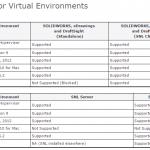virtual enviroments