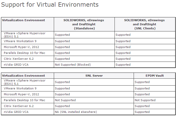 Solidworks And Epdm 2015 List Of Supported Virtual
