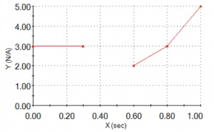 Fig. 2: Example of Prescribed Displacement Variation with Time