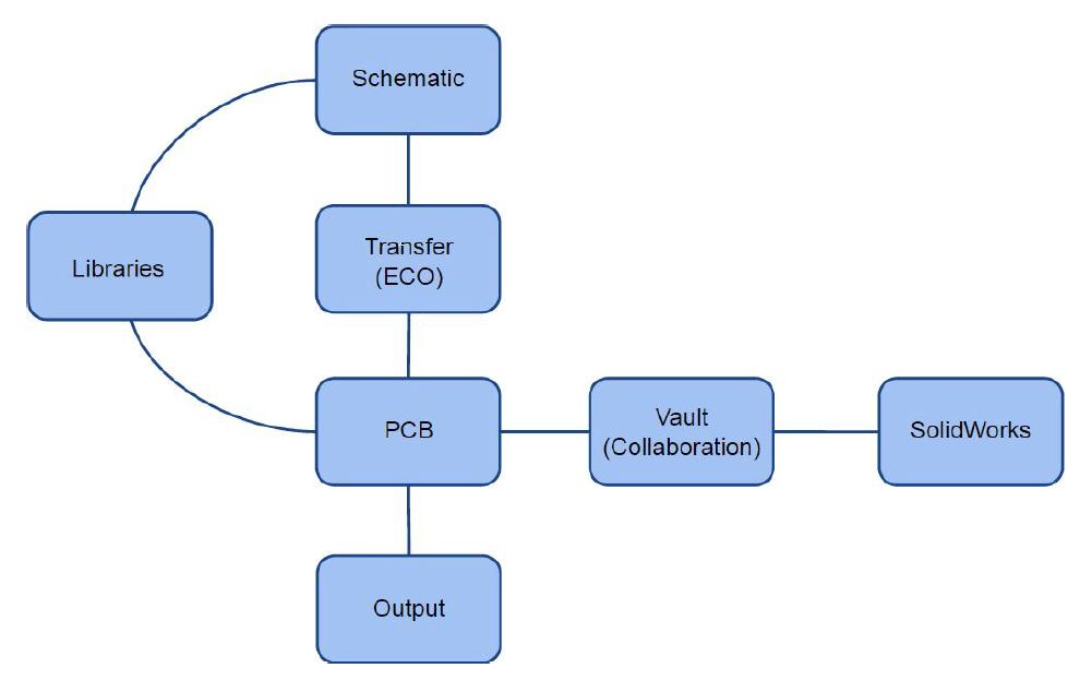 SOLIDWORKS PCB Installation Collaboration
