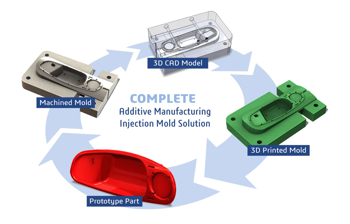 Injection Molding Additive Manufacturing Solution