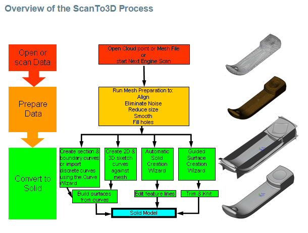 Overview of the ScanTo3D Process