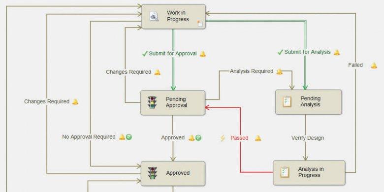 PDM Workflow Plan