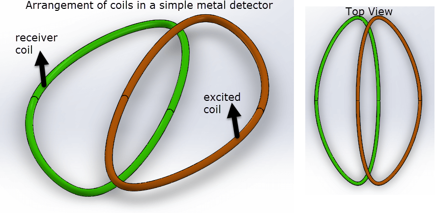 Simple arrangement of coils in a metal detector