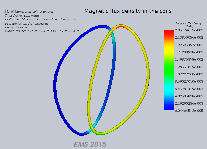 EMS can plot the magnetic flux density in the coils