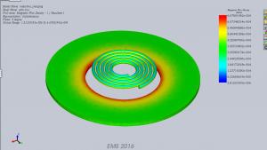 Magnetic flux density on the coils
