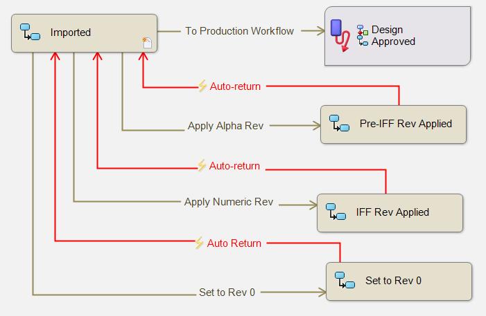 Alternative Migration Workflow