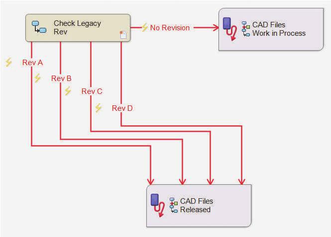 solidworks pdm set revision function