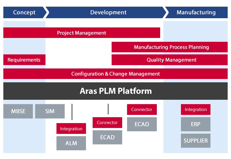 Aras PLM Process