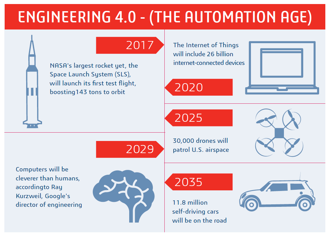 Engineering 4.0