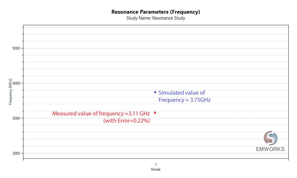 HFWorks Resonance Study