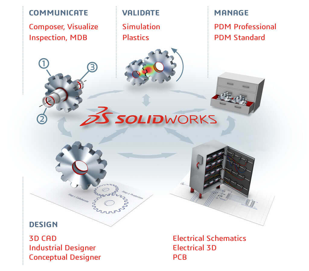 Solidworks Plastics Tech Tips And Related Articles Electrical Diagram Simulator Is More Than 3d Cad Its A Complete Product Development Platform