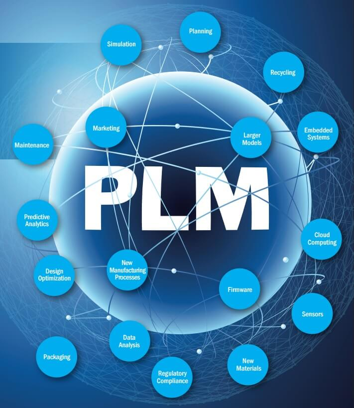 Resilient PLM