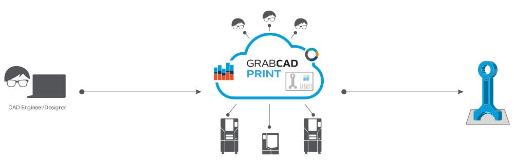 GrabCAD Print Workflow