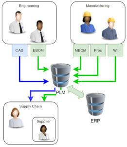 Business of Engineering