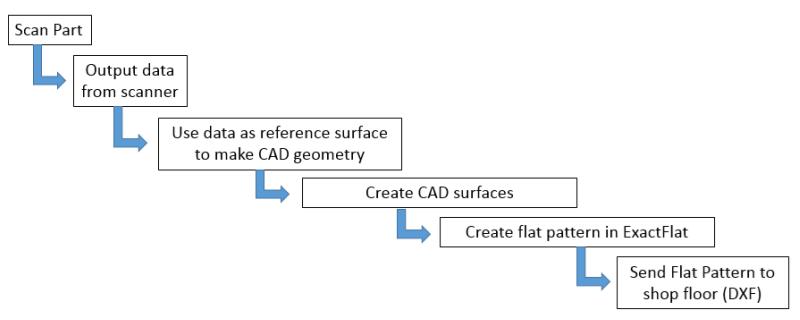 ExactFlat Workflow