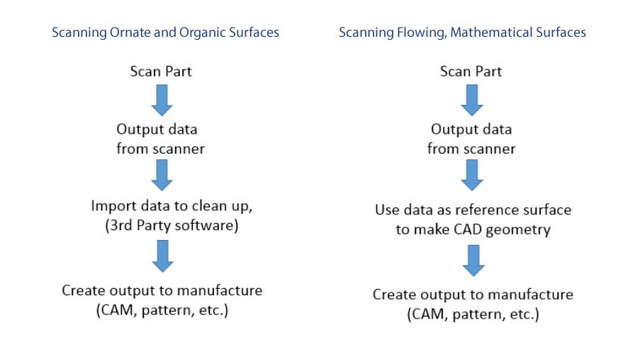 Scanned Data Workflow
