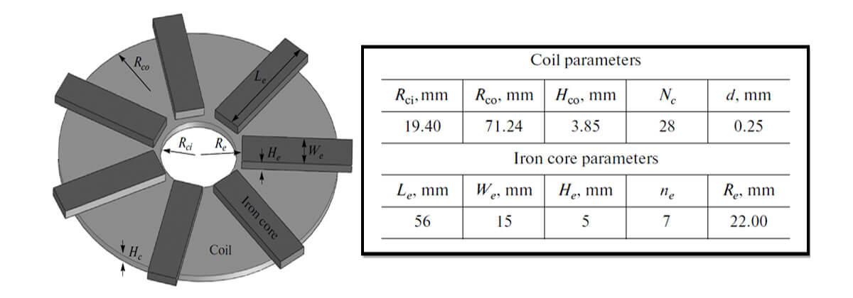 Induction heating analysis