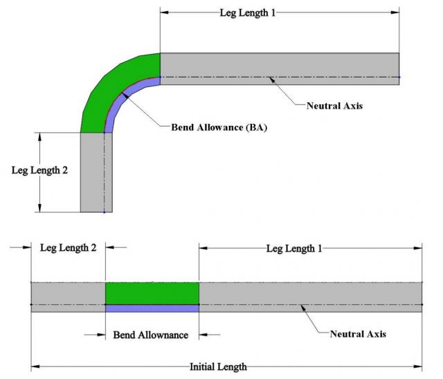 Figure 2: Bend Allowance