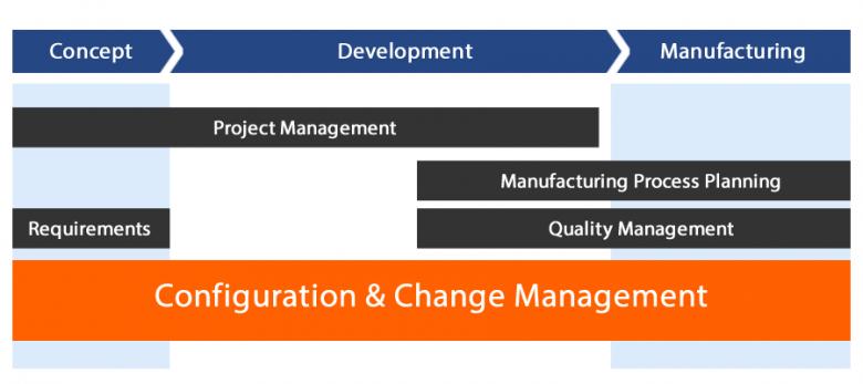 Enterprise Configuration Management