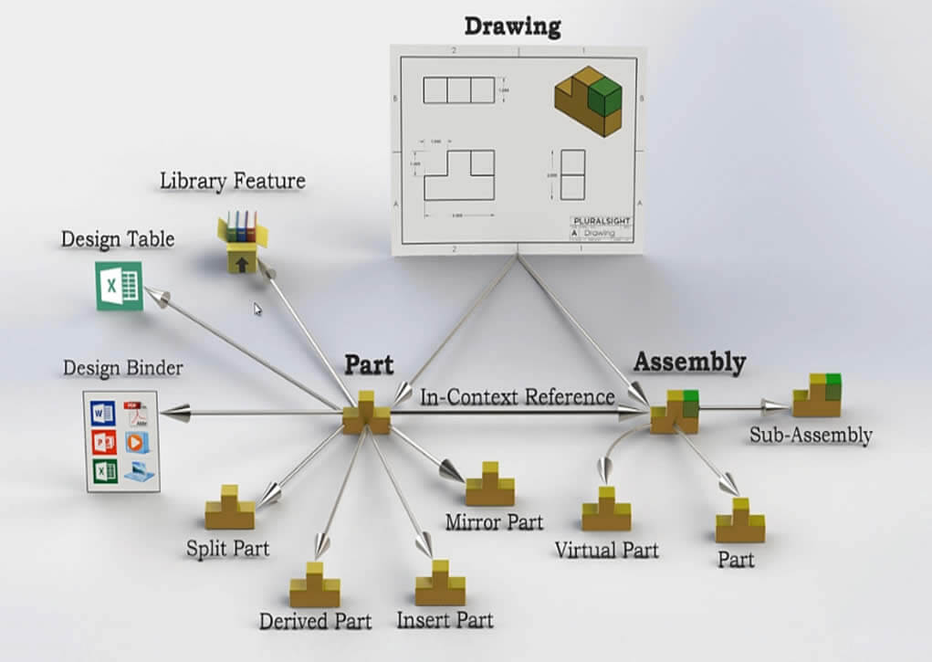 SOLIDWORKS PDM Files