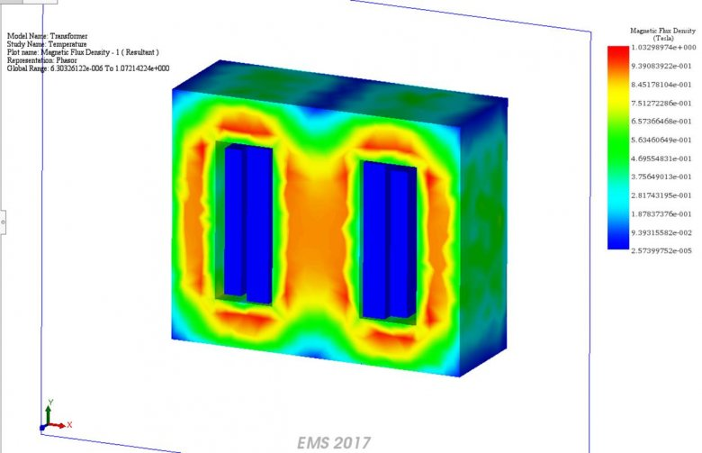 Transformer Simulation Section plot of the magnetic flux density