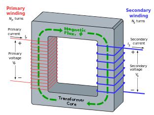 Open Amp Short Circuit Transformer Simulation Tests Inside