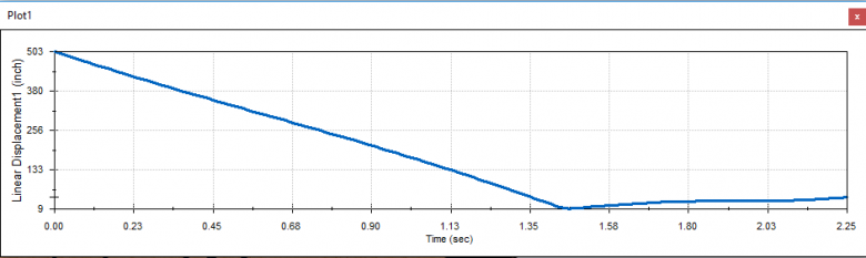 Linear displacement plot