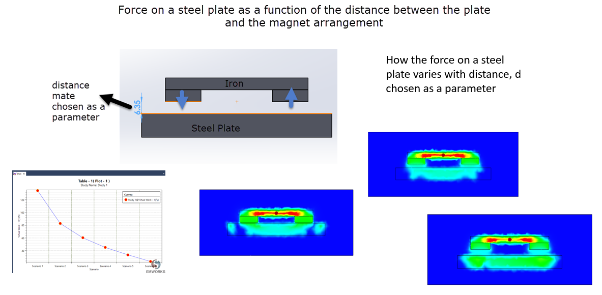 Force variation with distance