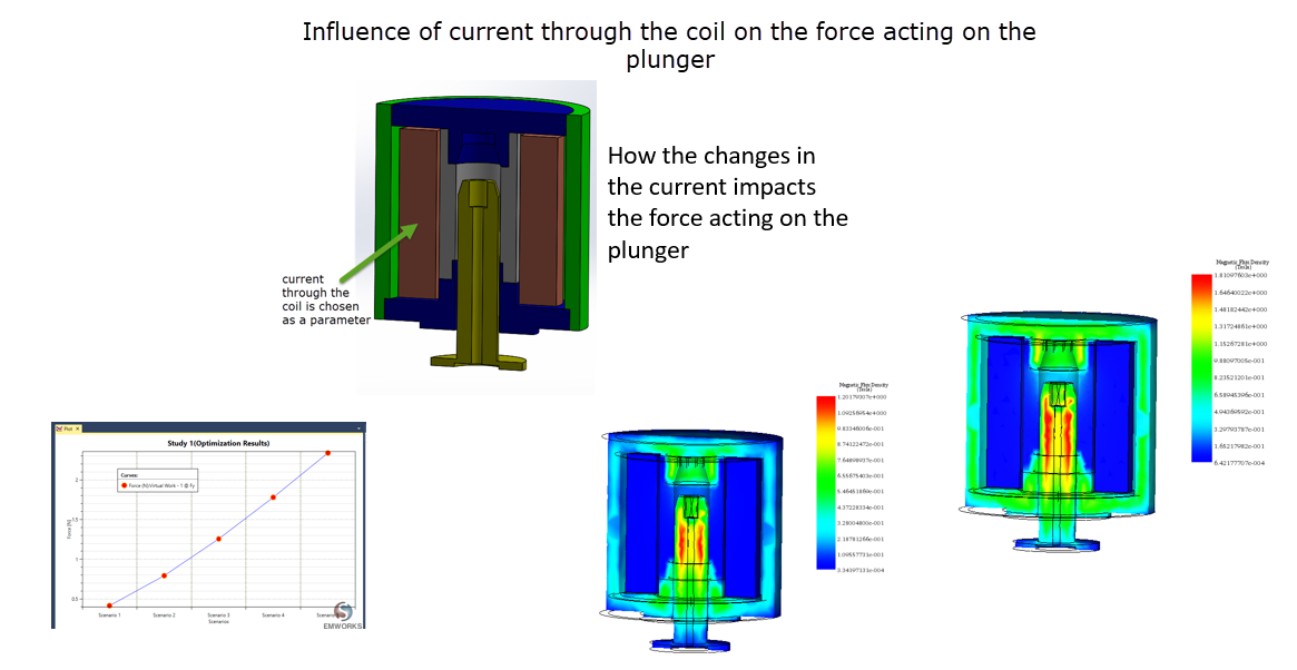 Influence of current on the plunger movement Electromagnetic Simulation
