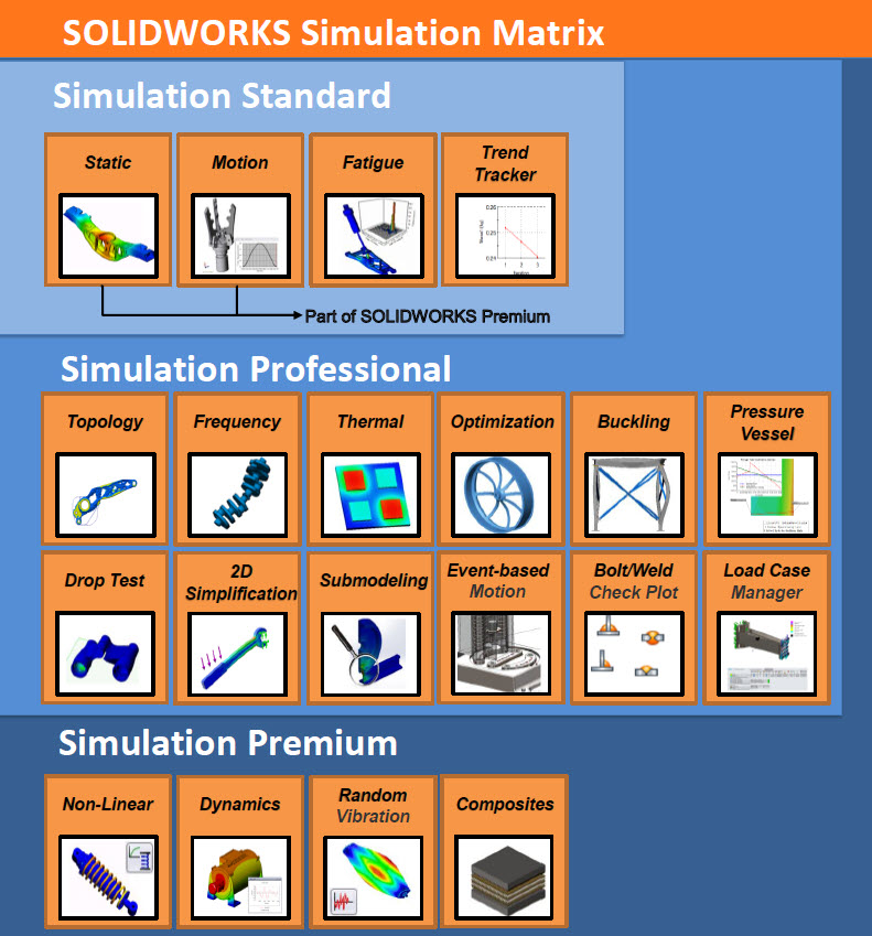 SOLIDWORKS Simulation Package Matrix