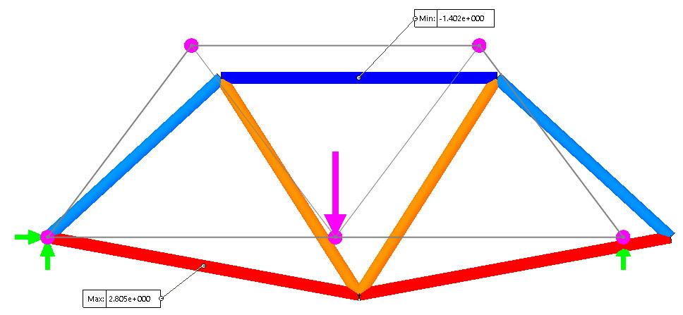 Analyze truss problems