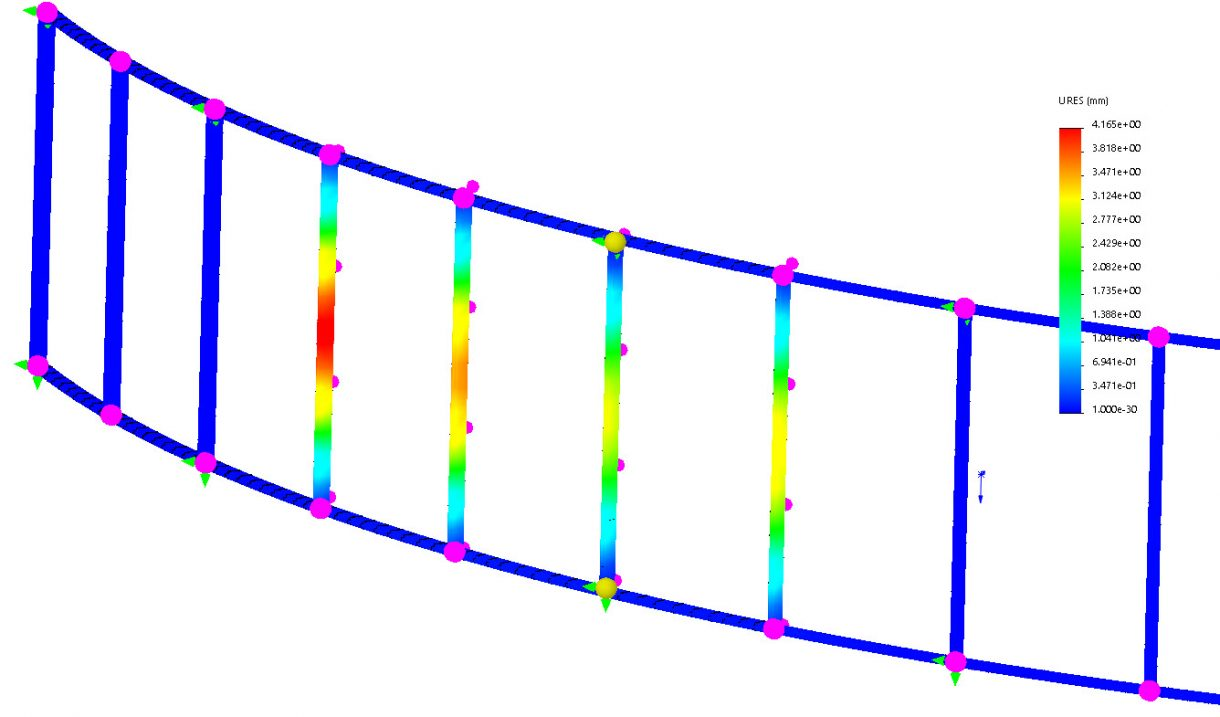 Structural Analysis results