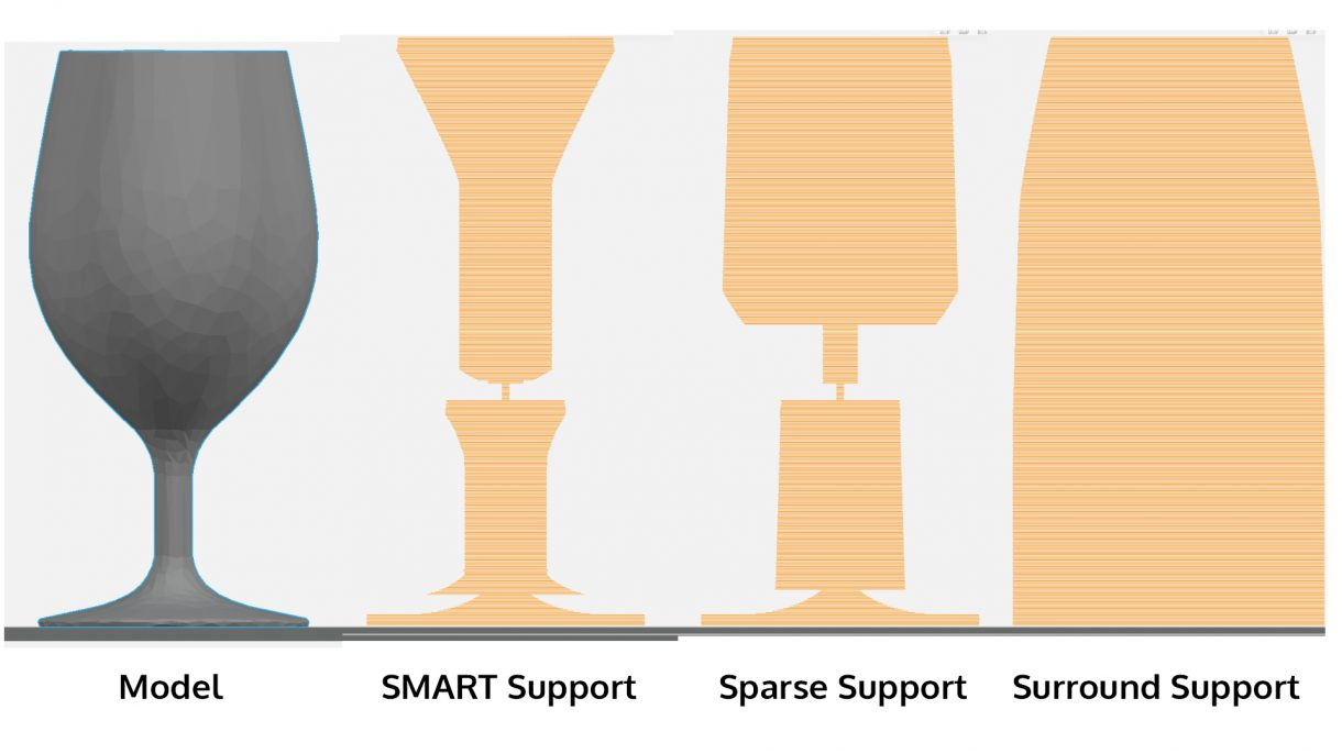 One model can have many types of support structures.