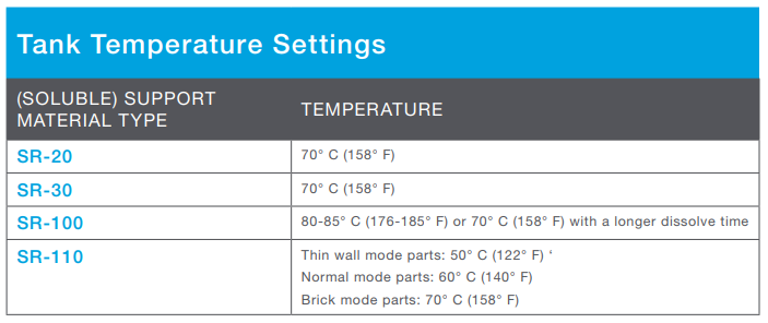 Setting the wash tank to higher temperatures than the ones listed in this table could potentially damage parts.