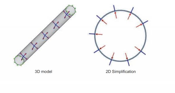 2D Simplification for the Plane Strain Case
